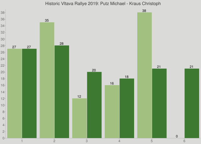 Historic Vltava Rallye 2019: Putz Michael - Kraus Christoph
