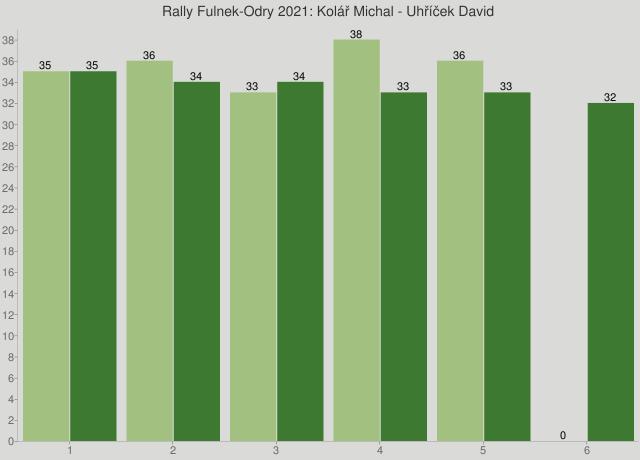 Rally Fulnek-Odry 2021: Kolář Michal - Uhříček David