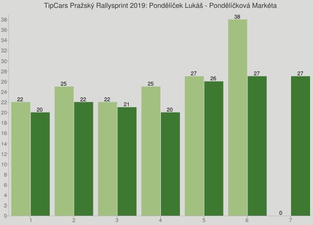 TipCars Pražský Rallysprint 2019: Pondělíček Lukáš - Pondělíčková Markéta