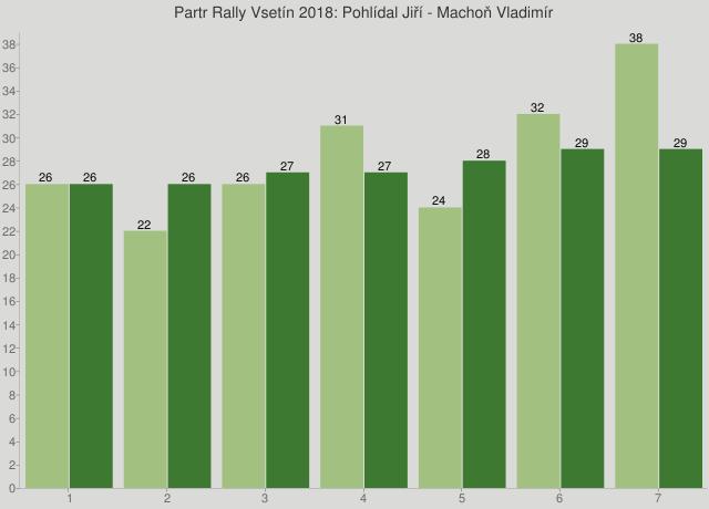 Partr Rally Vsetín 2018: Pohlídal Jiří - Machoň Vladimír