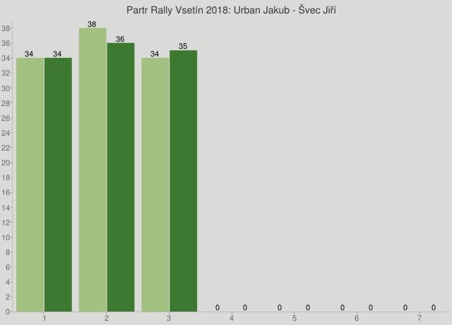 Partr Rally Vsetín 2018: Urban Jakub - Švec Jiří