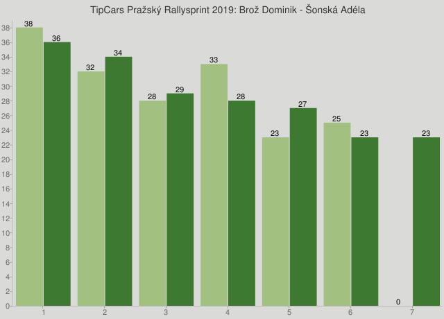 TipCars Pražský Rallysprint 2019: Brož Dominik - Šonská Adéla