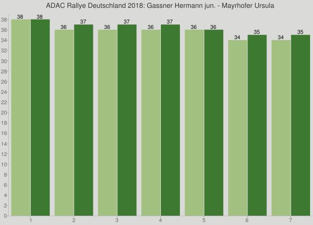 ADAC Rallye Deutschland 2018: Gassner Hermann jun. - Mayrhofer Ursula