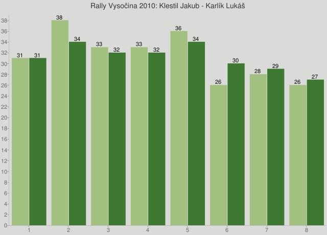 Rally Vysočina 2010: Klestil Jakub - Karlík Lukáš