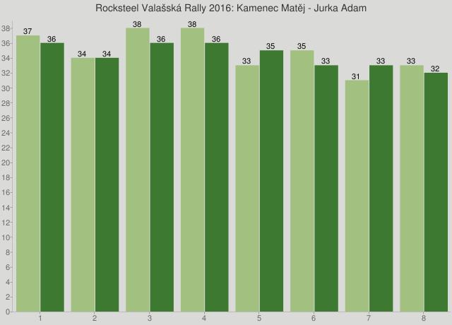 Rocksteel Valašská Rally 2016: Kamenec Matěj - Jurka Adam