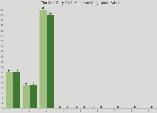 The Most Rally 2017: Kamenec Matěj - Jurka Adam