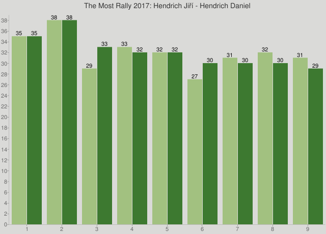 The Most Rally 2017: Hendrich Jiří - Hendrich Daniel