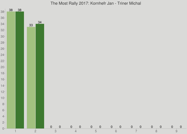 The Most Rally 2017: Kornhefr Jan - Triner Michal