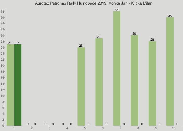 Agrotec Petronas Rally Hustopeče 2019: Vonka Jan - Klička Milan