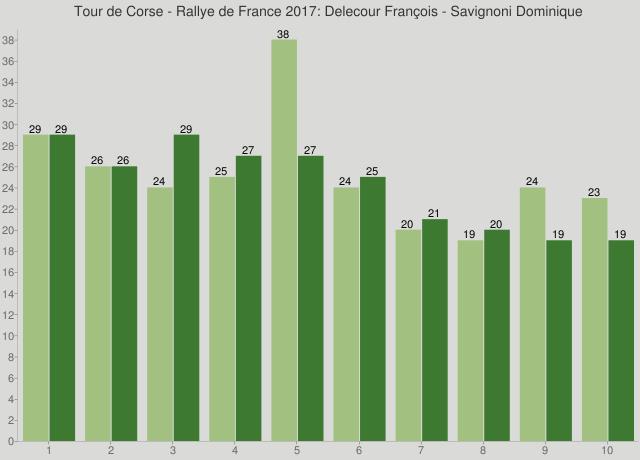 Tour de Corse - Rallye de France 2017: Delecour François - Savignoni Dominique