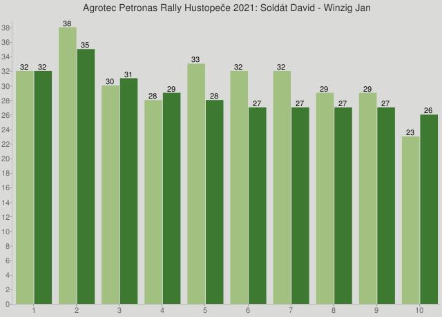 Agrotec Petronas Rally Hustopeče 2021: Soldát David - Winzig Jan