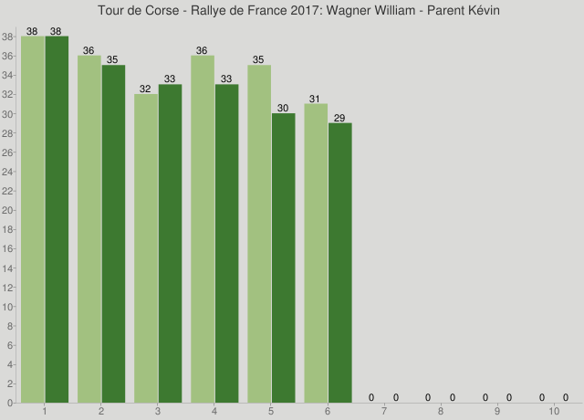 Tour de Corse - Rallye de France 2017: Wagner William - Parent Kévin