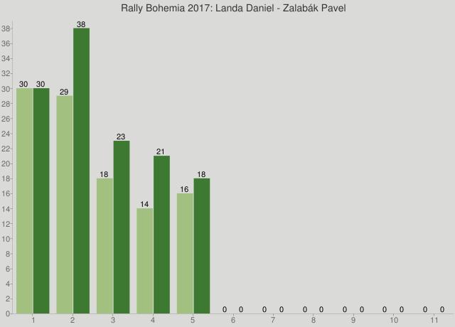 Rally Bohemia 2017: Landa Daniel - Zalabák Pavel