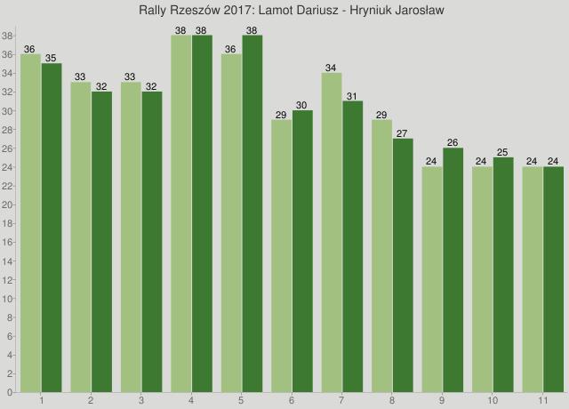 Rally Rzeszów 2017: Lamot Dariusz - Hryniuk Jarosław