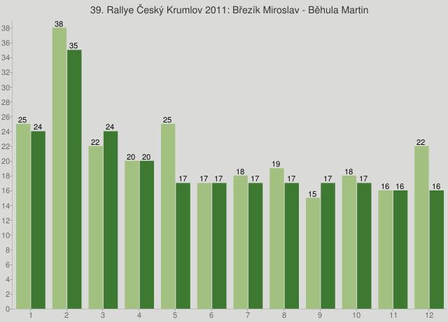 39. Rallye Český Krumlov 2011: Březík Miroslav - Běhula Martin