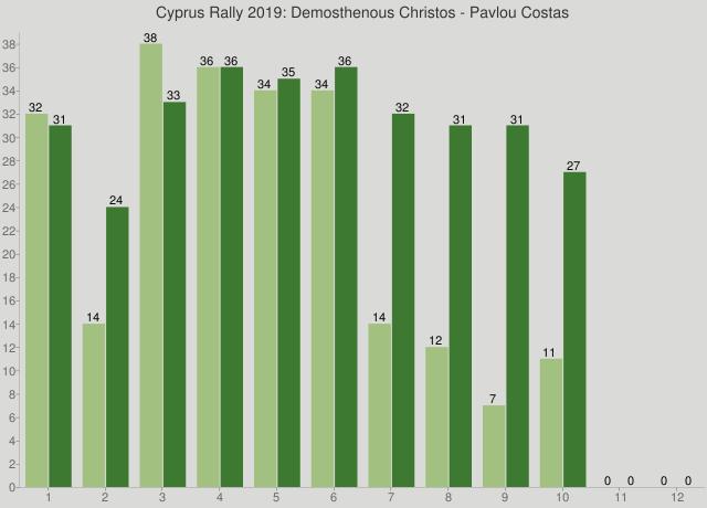 Cyprus Rally 2019: Demosthenous Christos - Pavlou Costas