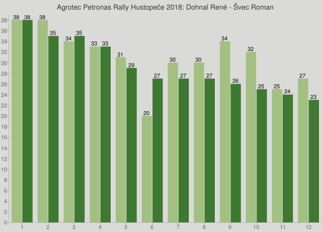 Agrotec Petronas Rally Hustopeče 2018: Dohnal René - Švec Roman