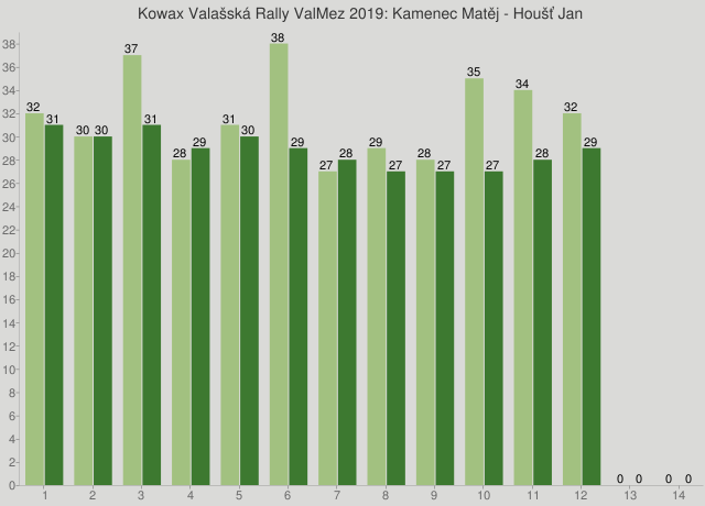Kowax Valašská Rally ValMez 2019: Kamenec Matěj - Houšť Jan