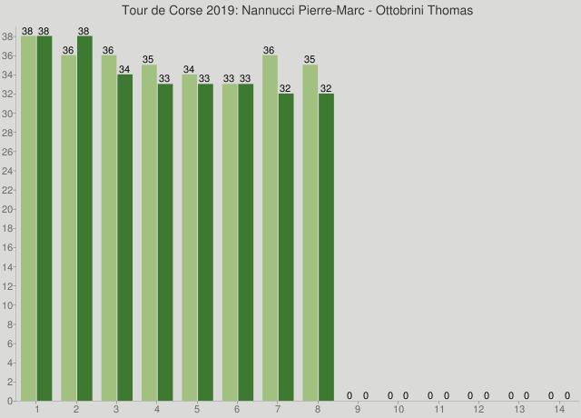 Tour de Corse 2019: Nannucci Pierre-Marc - Ottobrini Thomas