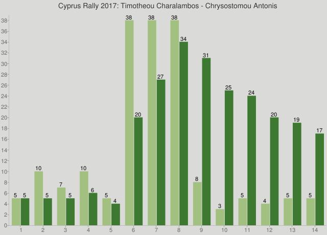 Cyprus Rally 2017: Timotheou Charalambos - Chrysostomou Antonis