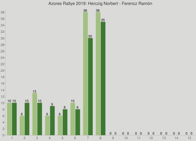 Azores Rallye 2019: Herczig Norbert - Ferencz Ramón