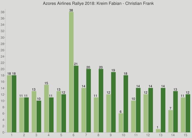 Azores Airlines Rallye 2018: Kreim Fabian - Christian Frank