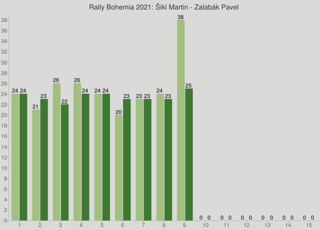 Rally Bohemia 2021: Šikl Martin - Zalabák Pavel