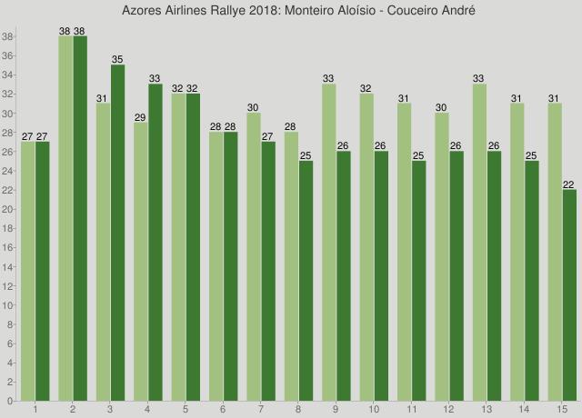 Azores Airlines Rallye 2018: Monteiro Aloísio - Couceiro André