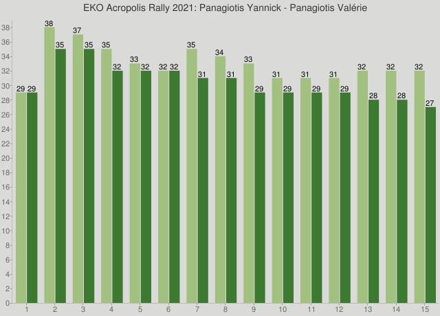 EKO Acropolis Rally 2021: Panagiotis Yannick - Panagiotis Valérie