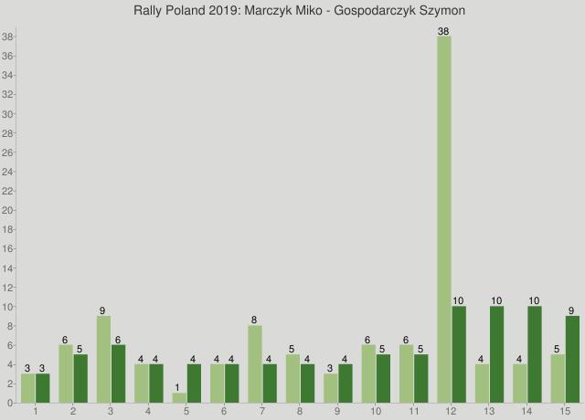 Rally Poland 2019: Marczyk Miko - Gospodarczyk Szymon