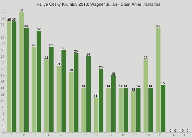 Rallye Český Krumlov 2018: Wagner Julian - Stein Anne Katharina