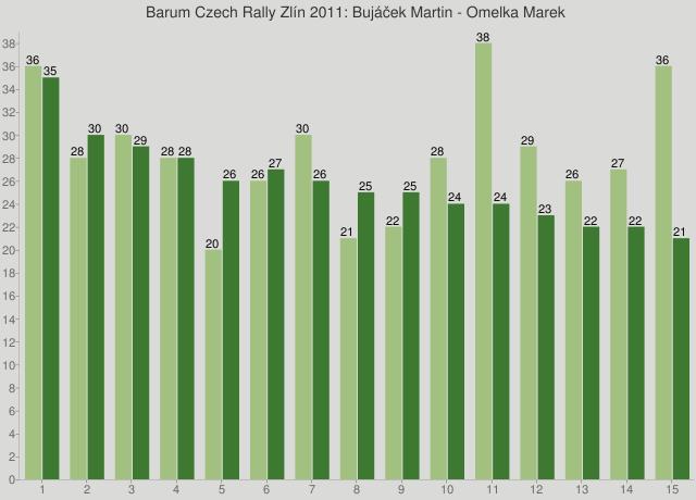 Barum Czech Rally Zlín 2011: Bujáček Martin - Omelka Marek