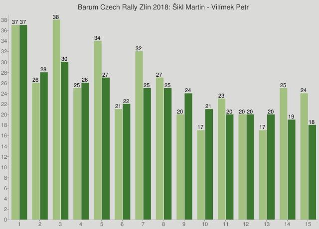 Barum Czech Rally Zlín 2018: Šikl Martin - Vilímek Petr