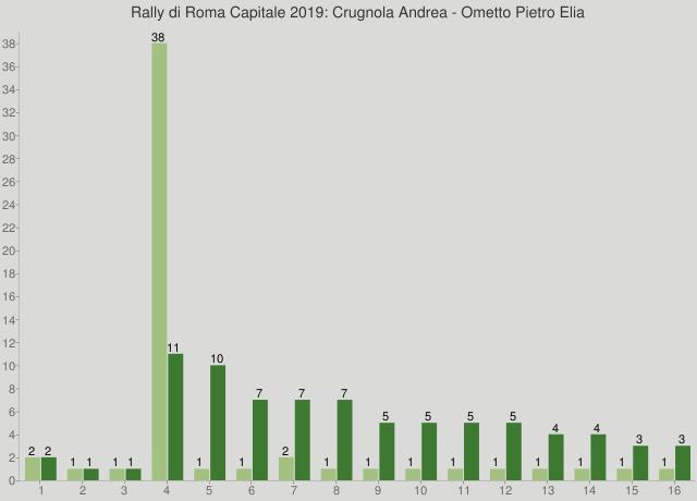 Rally di Roma Capitale 2019: Crugnola Andrea - Ometto Pietro Elia