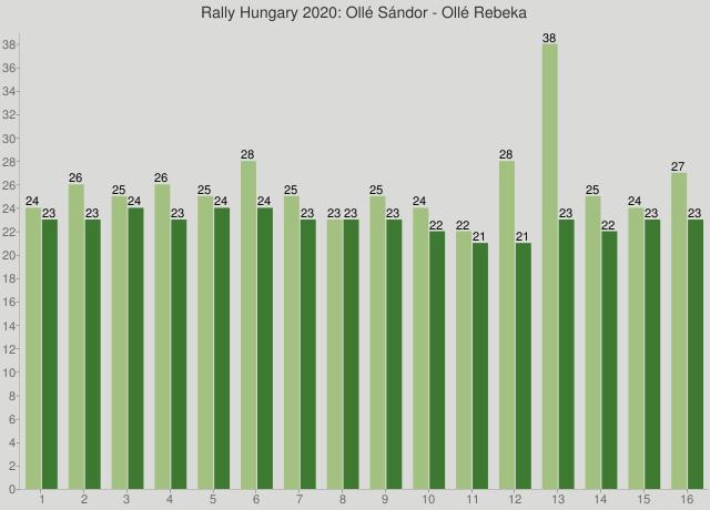 Rally Hungary 2020: Ollé Sándor - Ollé Rebeka