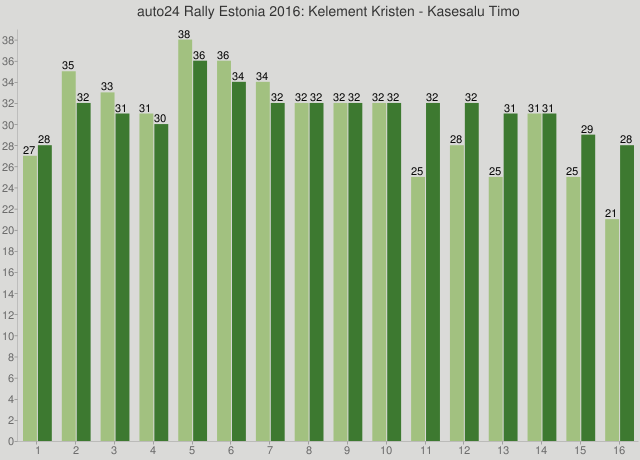 auto24 Rally Estonia 2016: Kelement Kristen - Kasesalu Timo