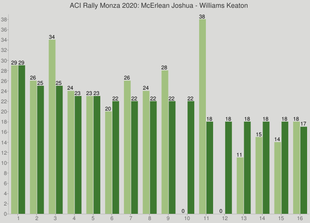 ACI Rally Monza 2020: McErlean Joshua - Williams Keaton