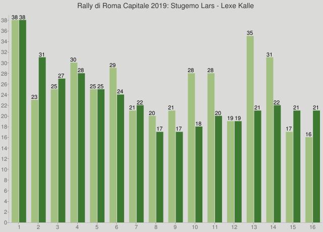 Rally di Roma Capitale 2019: Stugemo Lars - Lexe Kalle