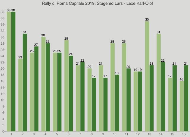 Rally di Roma Capitale 2019: Stugemo Lars - Lexe Karl-Olof