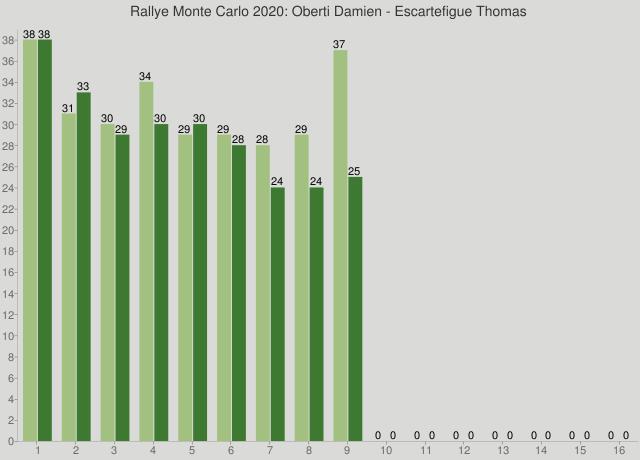 Rallye Monte Carlo 2020: Oberti Damien - Escartefigue Thomas