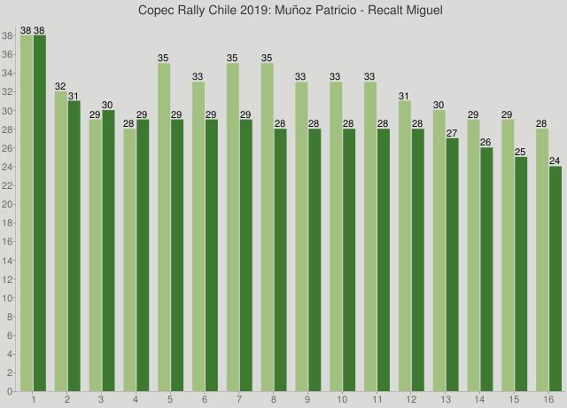Copec Rally Chile 2019: Muñoz Patricio - Recalt Miguel