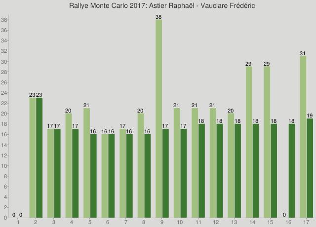 Rallye Monte Carlo 2017: Astier Raphaël - Vauclare Frédéric
