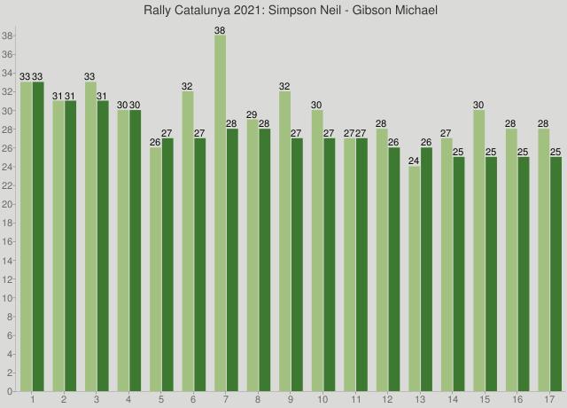 Rally Catalunya 2021: Simpson Neil - Gibson Michael
