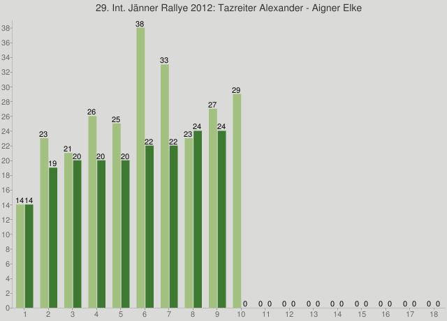 29. Int. Jänner Rallye 2012: Tazreiter Alexander - Aigner Elke