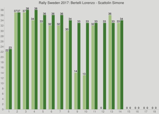 Rally Sweden 2017: Bertelli Lorenzo - Scattolin Simone