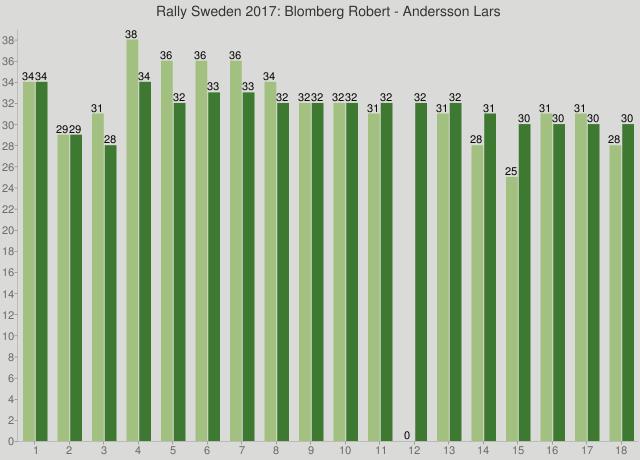 Rally Sweden 2017: Blomberg Robert - Andersson Lars