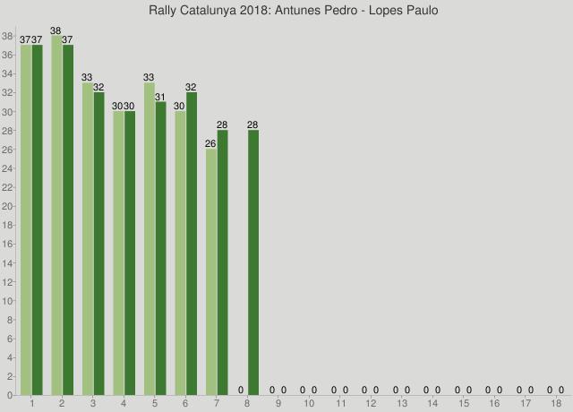Rally Catalunya 2018: Antunes Pedro - Lopes Paulo
