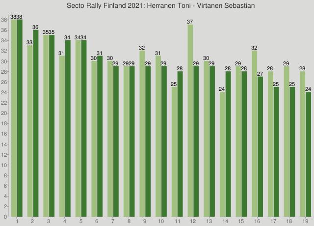 Secto Rally Finland 2021: Herranen Toni - Virtanen Sebastian