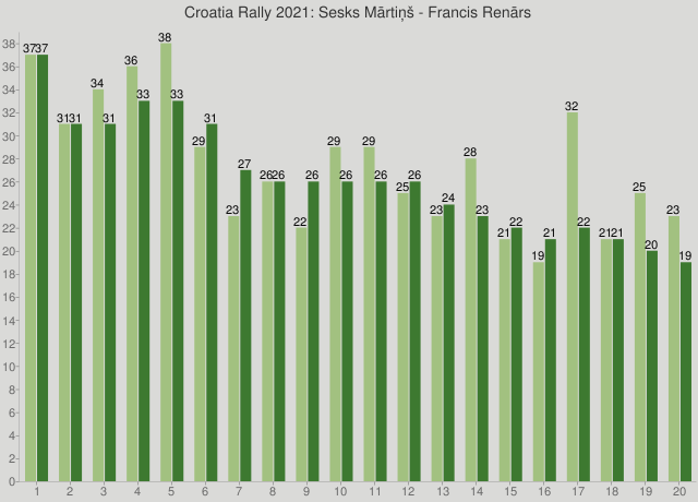 Croatia Rally 2021: Sesks Mārtiņš - Francis Renārs