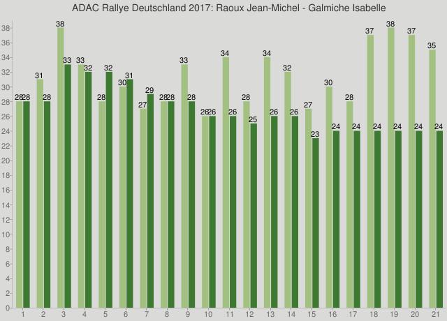ADAC Rallye Deutschland 2017: Raoux Jean-Michel - Galmiche Isabelle